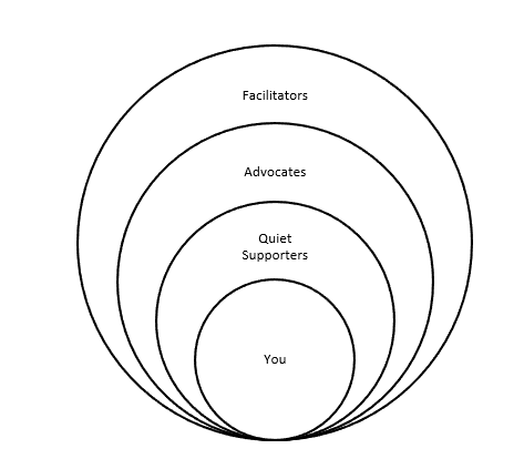 Circles from largest to smallest: Facilitators, Advocates, Quiet Supporters, You